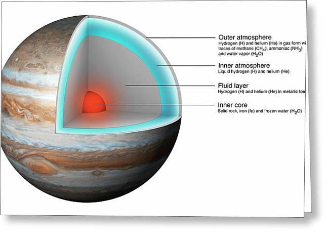 Structure Of Jupiter Greeting Card