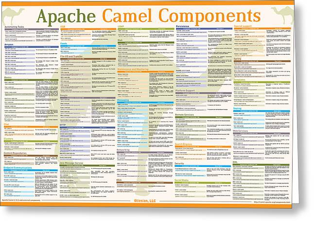 Apache Camel 2.12.2 Components Poster Greeting Card by Robert Liguori