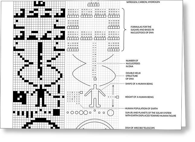 Arecibo Message And Decoded Key Greeting Card