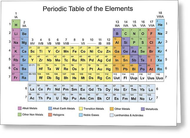 Periodic Table Classification Of Elements Greeting Card