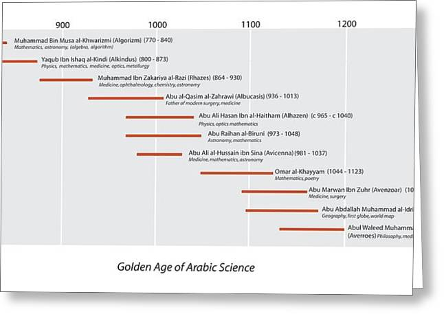 Arabic Science Timeline Greeting Card by Sheila Terry