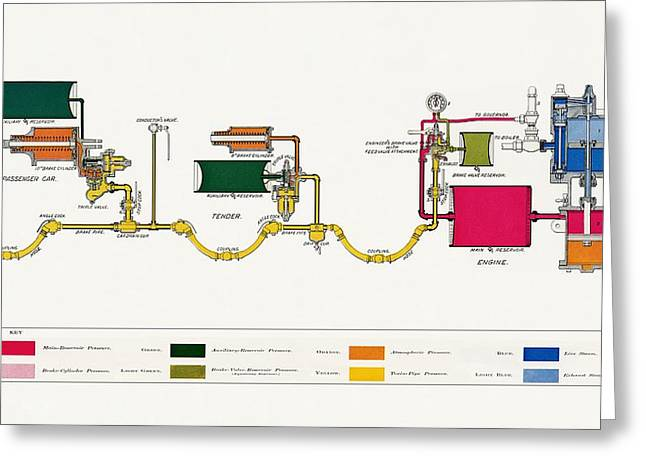 Westinghouse Automatic Air Brake Greeting Card by Sheila Terry