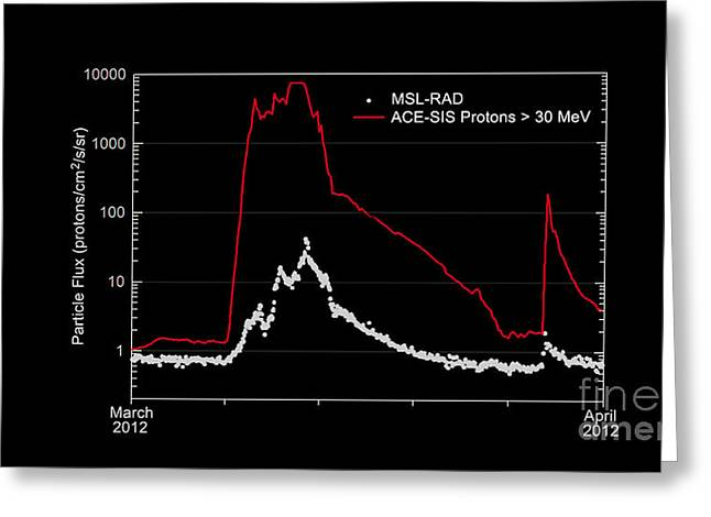 Graph Of Radiation Levels In Route Greeting Card by Science Source