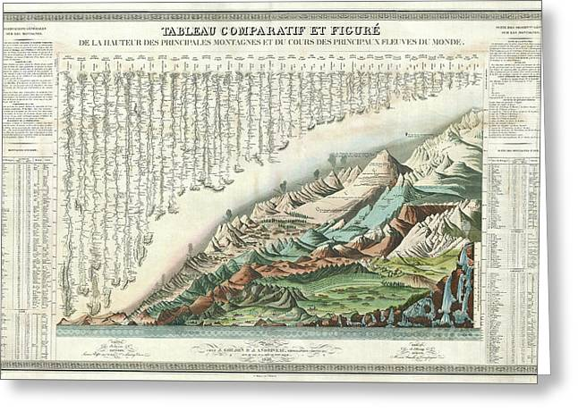 Comparative River And Mountain Systems - French - 1836 Greeting Card by Daniel Hagerman