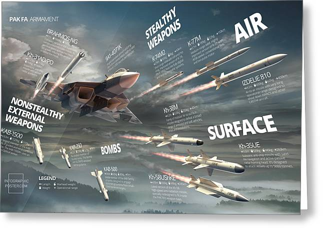 Pak Fa Armament Infographic Greeting Card