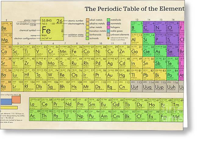 The Periodic Table Of The Elements Greeting Card