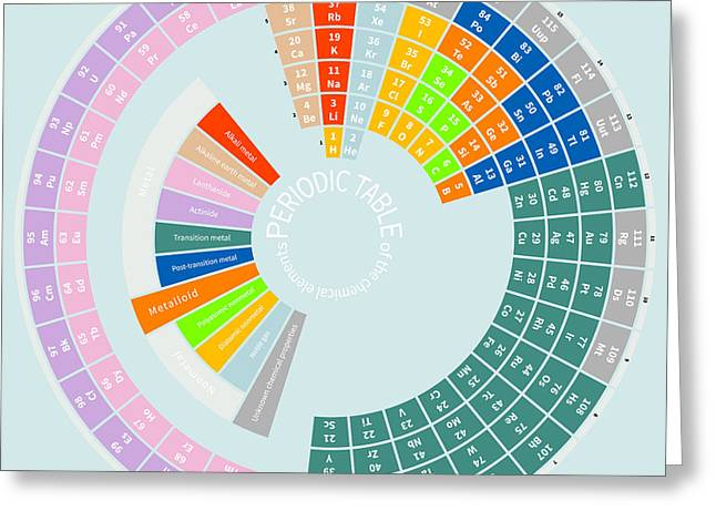 Periodic Table Of The Chemical Elements Greeting Card