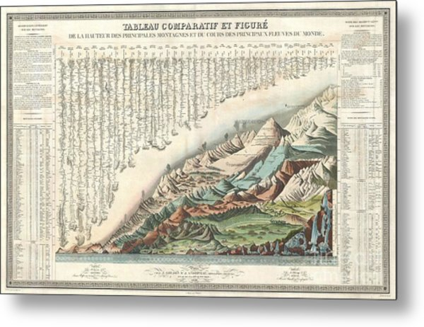 1836 Andriveau Goujon Comparative Mountains And Rivers Chart  Metal Print by Paul Fearn