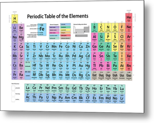 Periodic table metal prints and periodic table metal art fine art periodic table of elements metal print urtaz Choice Image