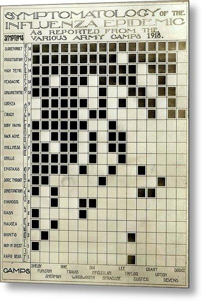 Flu Symptoms Chart Metal Print