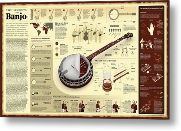 Secrets Of The Banjo Wall Chart Digital Art by Andras Dancsak