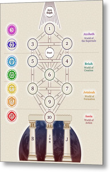 Kabbalistic Tree Of Life Metal Print by Selim Oezkan