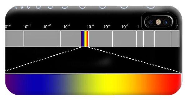 Electromagnetic Spectrum IPhone Case