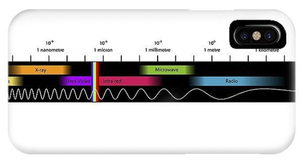 Infrared Radiation iPhone Case - Electromagnetic Spectrum, Artwork by Equinox Graphics