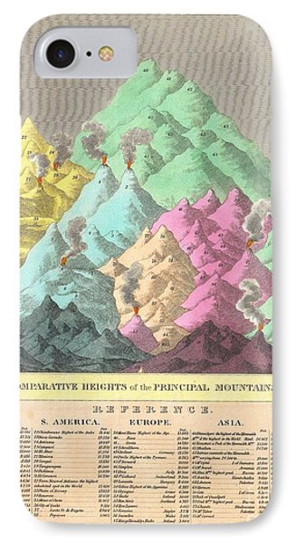 1826 Finley Comparative Map Of The Principle Mountains Of The World IPhone Case
