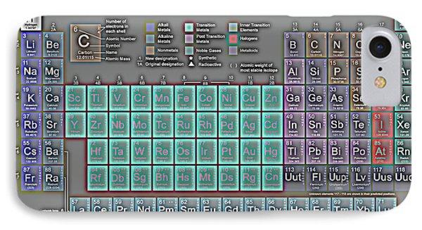 Periodic Table IPhone Case