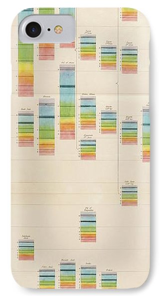 Spectral Charts IPhone Case by King's College London