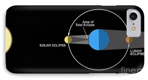 A Diagram Illustrating How Eclipses IPhone Case by Ron Miller