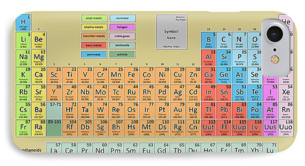 Periodic Table Of The Elements 6 IPhone Case