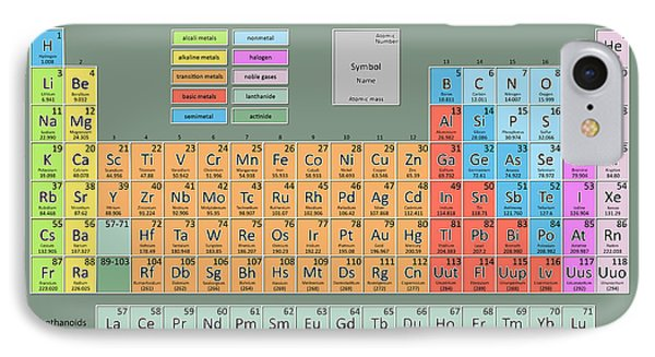 Periodic Table Of The Elements 7 IPhone Case