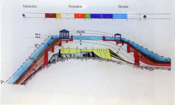 Archaelology Of The Remains Of The Walls Of Troy Poster