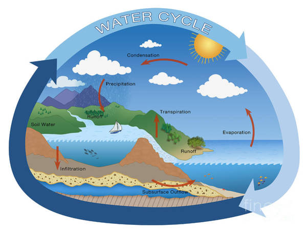 Photograph - Earths Water Cycle by Monica Schroeder