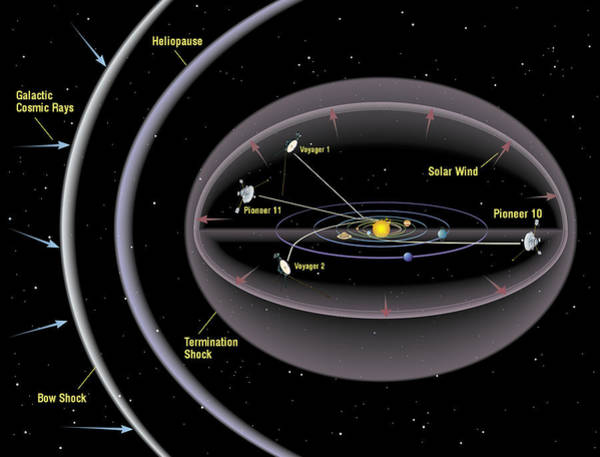 Voyager Photograph - Pioneer And Voyager Probe Trajectories by Nasa