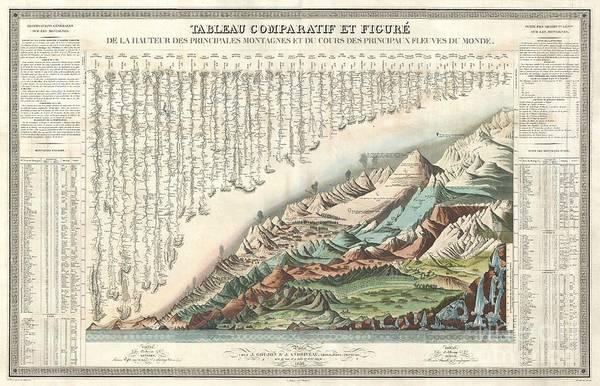 1836 Andriveau Goujon Comparative Mountains And Rivers Chart  Art Print