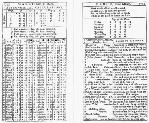 Calculation Painting - Farmer's Almanac, 1793 by Granger
