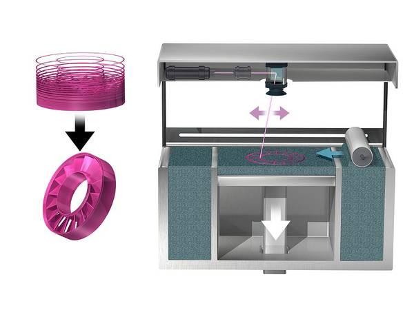Printer Photograph - 3d Printer by Claus Lunau