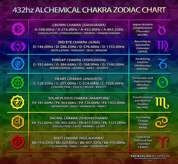 Digital Art - 432hz Alchemical Chakra Zodiac Chart by Derek Gedney