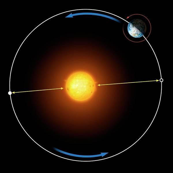 Earth Orbit Photograph - Diagram Of Earth's Orbit Around The Sun by Mark Garlick
