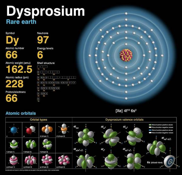 Isotope Photograph - Dysprosium by Carlos Clarivan