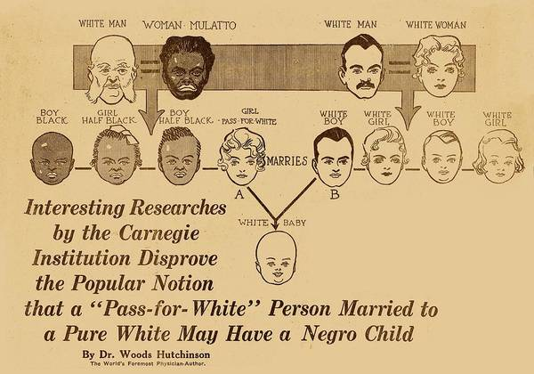 Controversial Photograph - Eugenics Research by American Philosophical Society