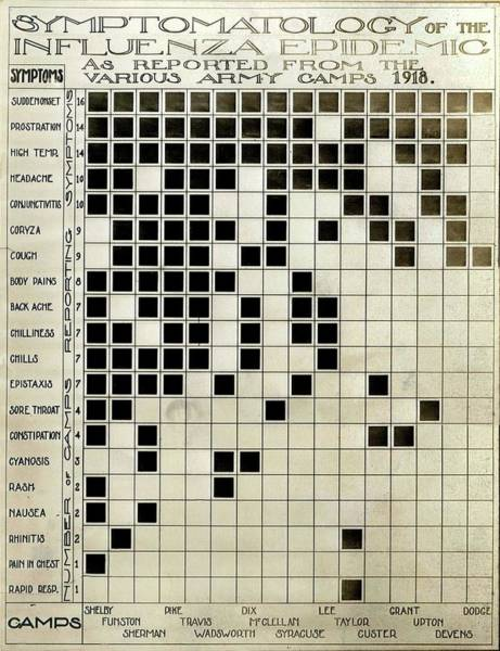 Wall Art - Photograph - Flu Symptoms Chart by National Museum Of Health And Medicine/science Photo Library