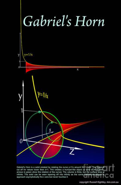 Digital Art - Gabriel's Horn Maths Poster by Russell Kightley