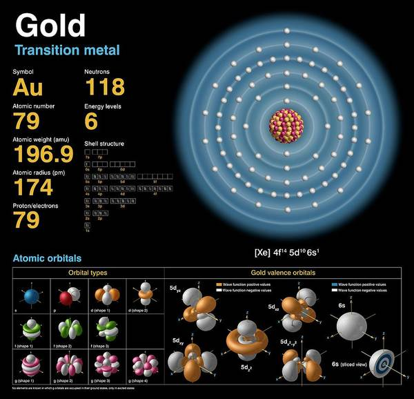 Isotope Photograph - Gold by Carlos Clarivan