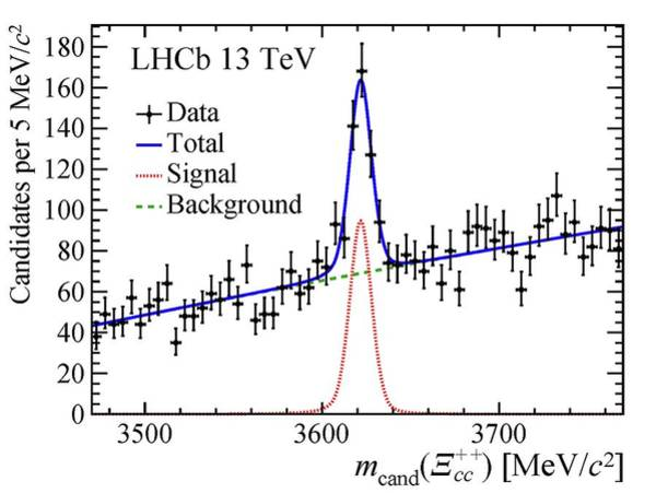 Xi Photograph - Graph Showing Xi-cc++ Particle Mass by Cern/science Photo Library