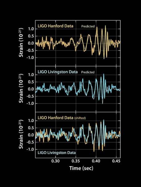 Astrophysical Wall Art - Photograph - Gravitational Wave Signals by Ligo