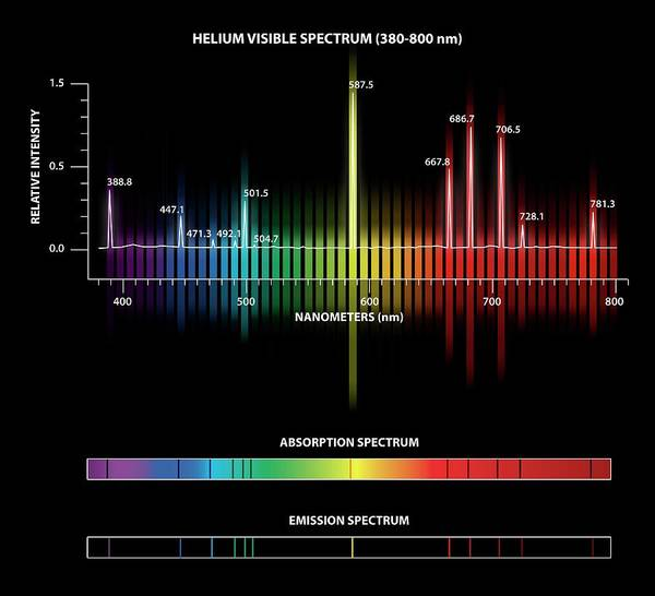 Relative Photograph - Helium Emission And Absorption Spectra by Carlos Clarivan