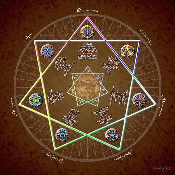 Digital Art - Heptagram Chakra Chart by Derek Gedney