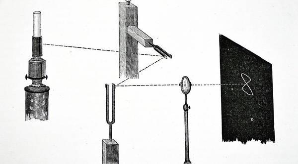 Wall Art - Photograph - Jules Antoine Lissajou's Apparatus by Universal History Archive/uig