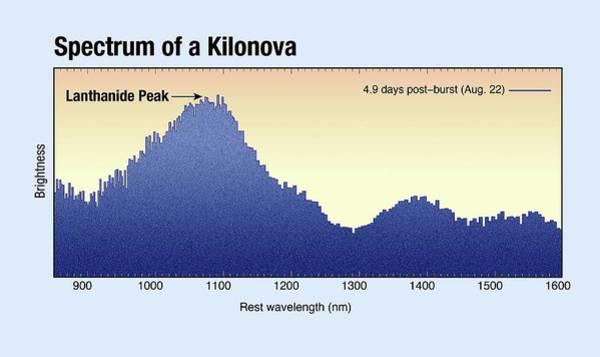 First Star Photograph - Kilonova Spectrum by Nasa, Esa, And A. Feild (stsci)/science Photo Library