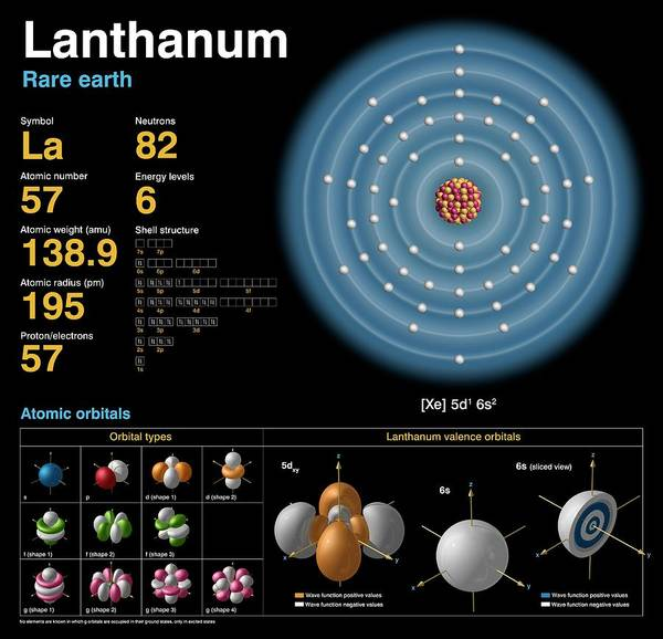 Isotope Photograph - Lanthanum by Carlos Clarivan