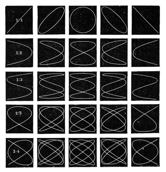 Wall Art - Photograph - Lissajous Figures by Science Photo Library