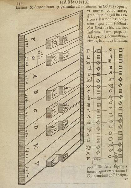 Keyboard Instrument Wall Art - Photograph - Music Theory by Middle Temple Library