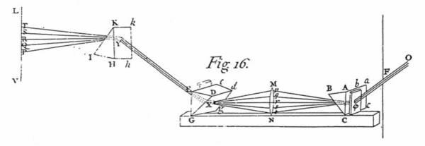 Photograph - Newton Diagram by Granger