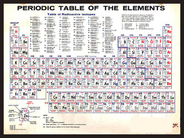 Painting - Periodic Table Of The Elements Vintage Chart Warm by Tony Rubino