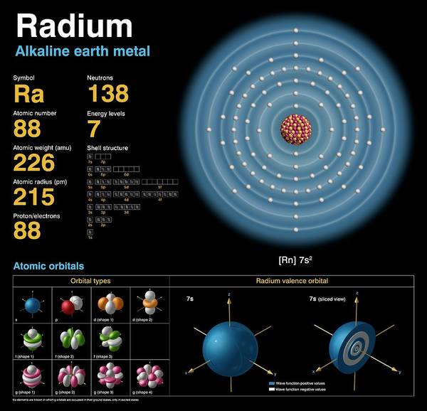 Alkaline Earth Metals Wall Art - Photograph - Radium by Carlos Clarivan