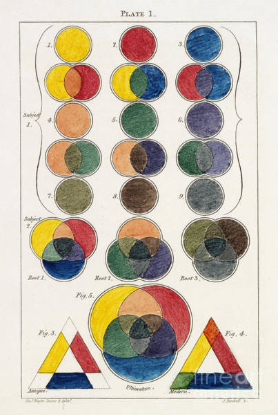 Complementary Colours Photograph - The Three Primitive Colors And Their by Getty Research Institute